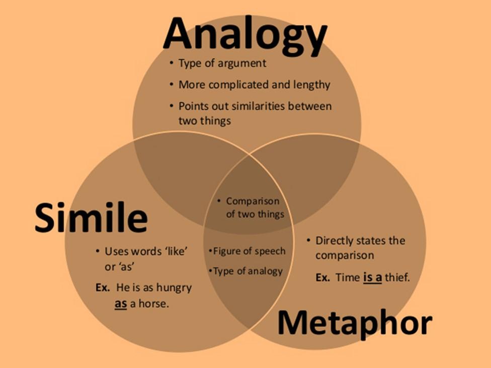 Analogy essay topics