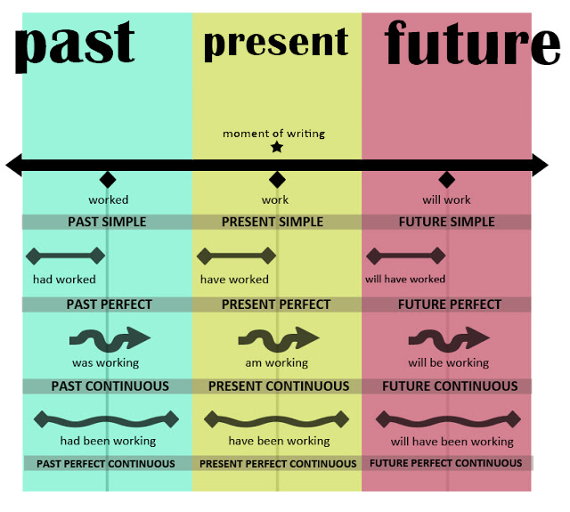 Class 5: Tenses - Present - Perfect, Past - Simple