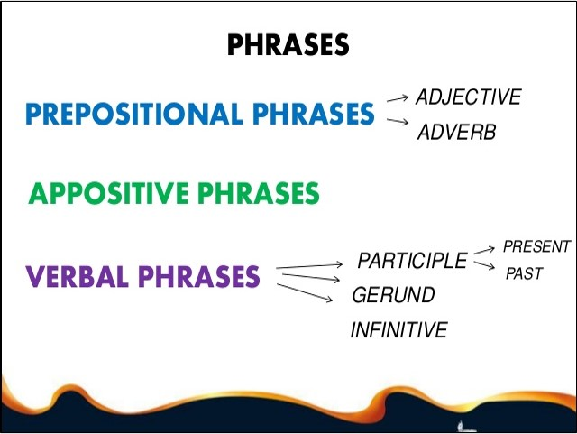 Prepositions, Prepositional Phrases and Participle Phrases