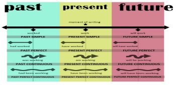Tenses - Present - Perfect, Past - Simple, Continuous and Perfect